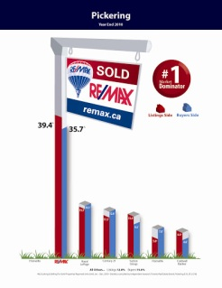 Re/Max has the market share in Pickering